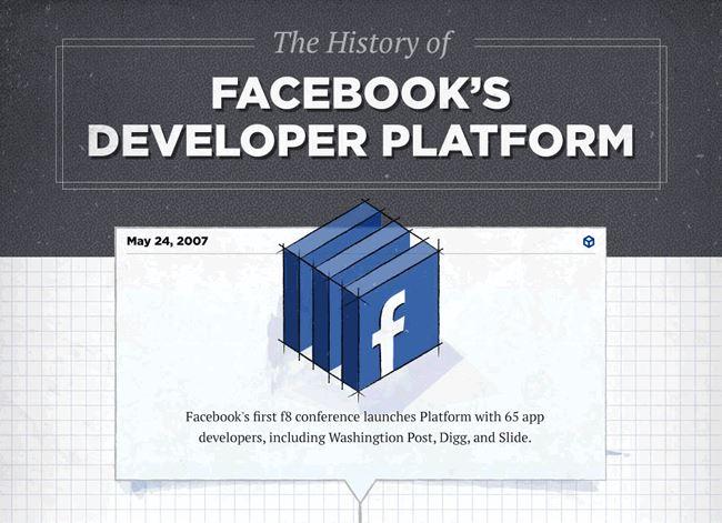 historia de las aplicaciones de Facebook