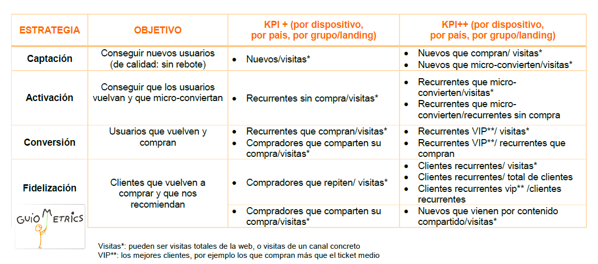 tabla de objetivos y KPI para Google Analytics
