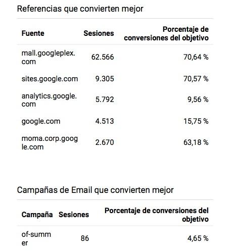 referencias en google analytics