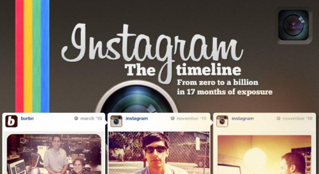 Instagram de cero a mil millones de dólares en 17 meses