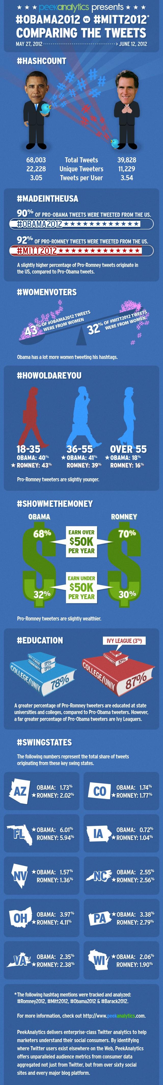 batalla electoral entre Obama y Romney en las redes sociales