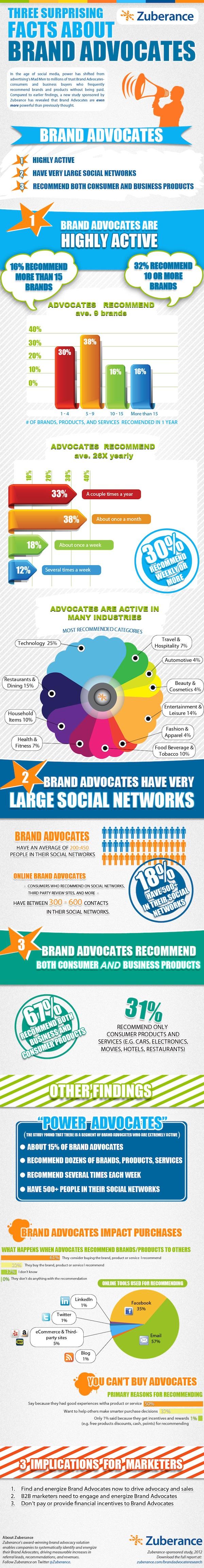 Infografía Cómo actúan los prescriptores de marcas en las redes sociales