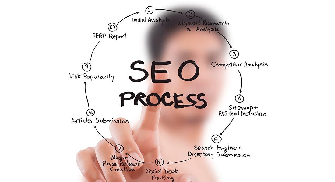 SEO y SEM en tubplan de marketing digital