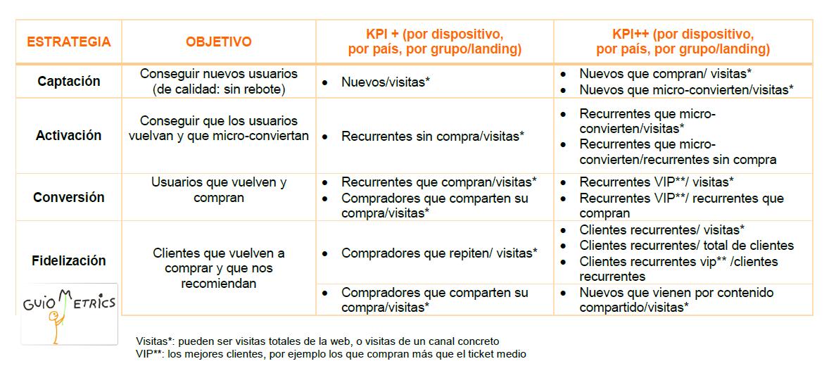 tabla de objetivos y KPI para Google Analytics