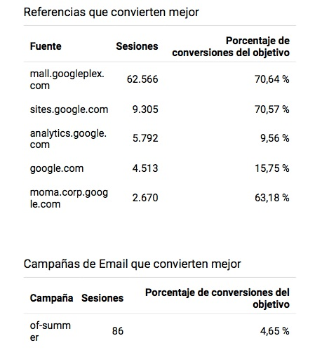 referencias en google analytics