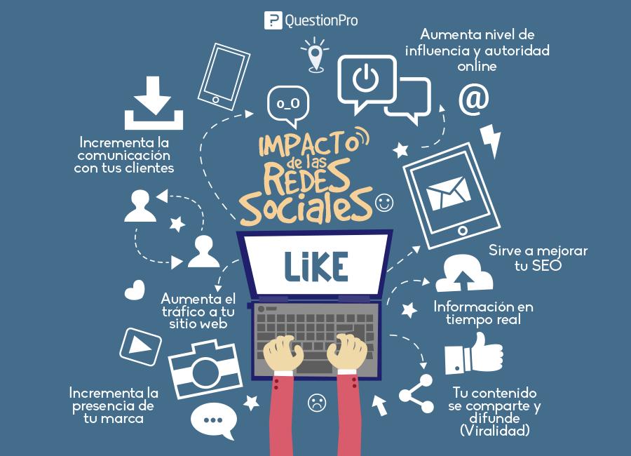 El impacto de las redes sociales en las compras en línea