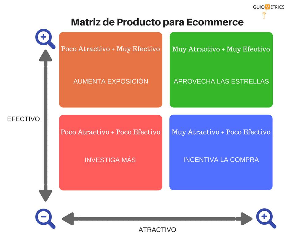 Matriz de Estrategia de Producto para Ecommerce
