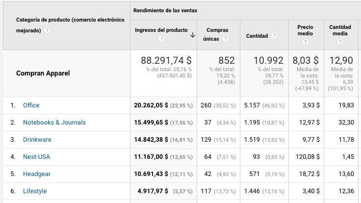 Tabla cross selling ecommerce mejorado Google Analytics