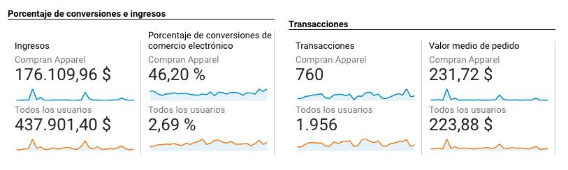 Comparación de categoría ecommerce en comercio mejorado con Google Analytics