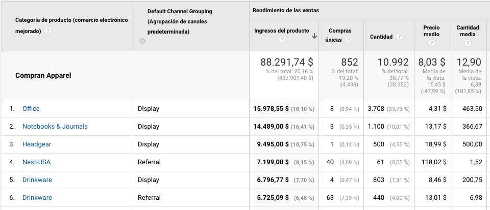 Tabla cross selling canales ecommerce mejorado Google Analytics