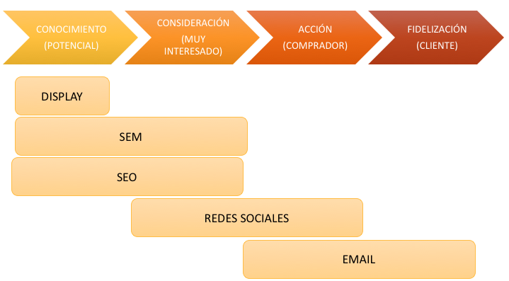 mapear el customer journey de nuestra web