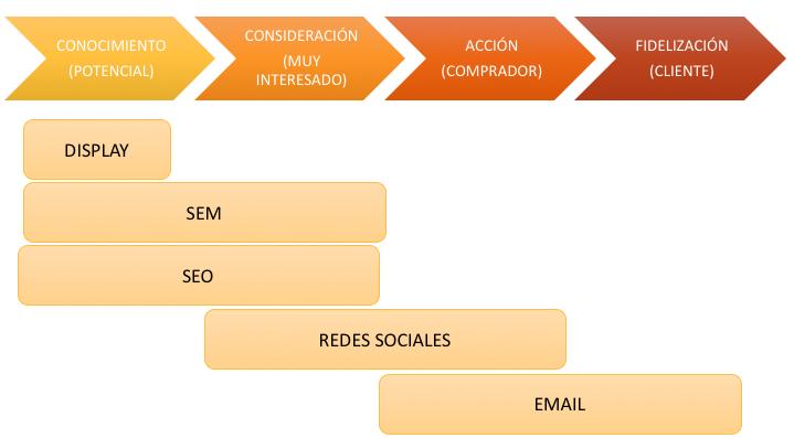 mapear el customer journey de nuestra web