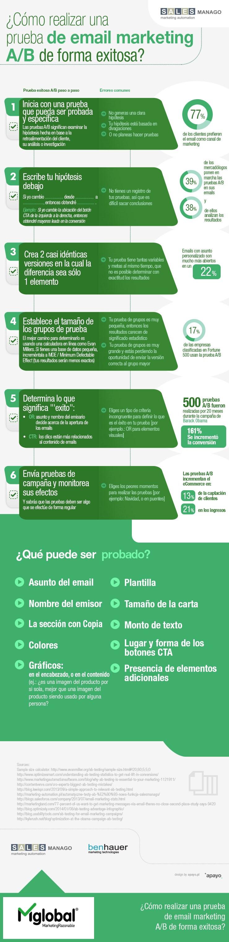 Infografía Pruebas A/B en email marketing