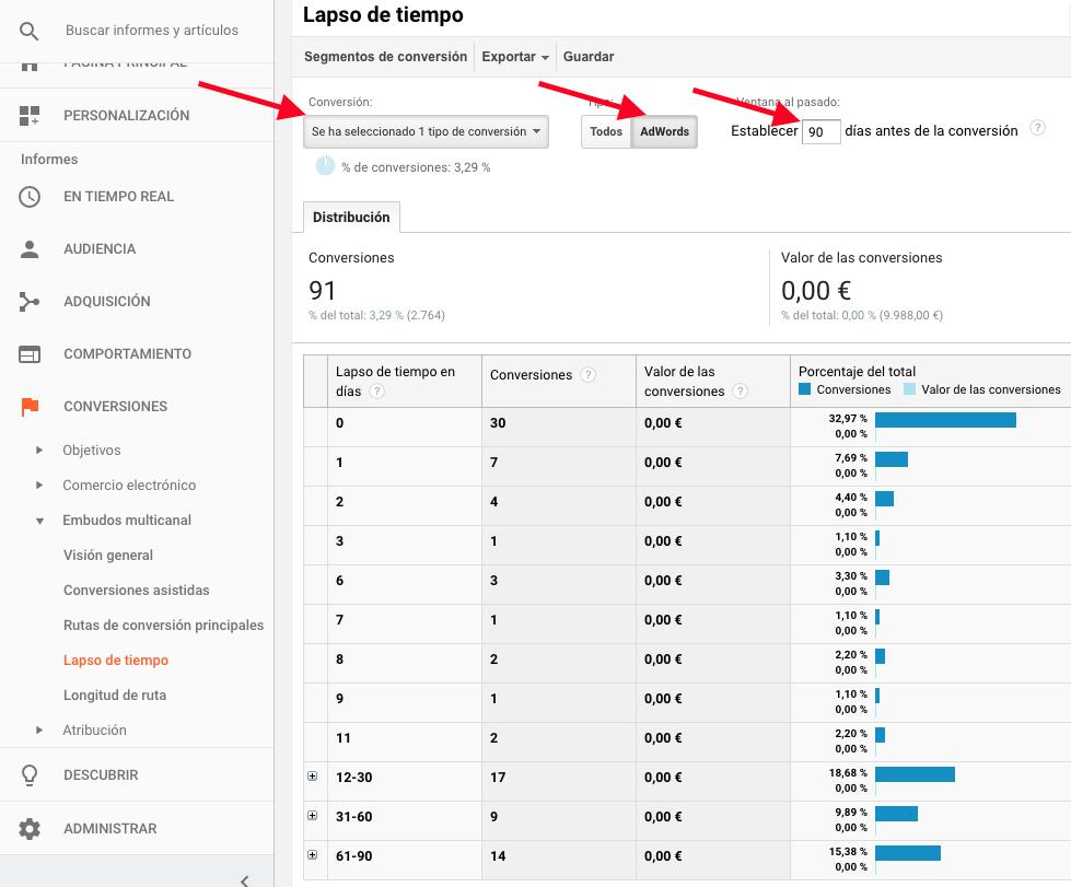 Lapso de tiempo en Analytics y Ventan de conversión en Adwords