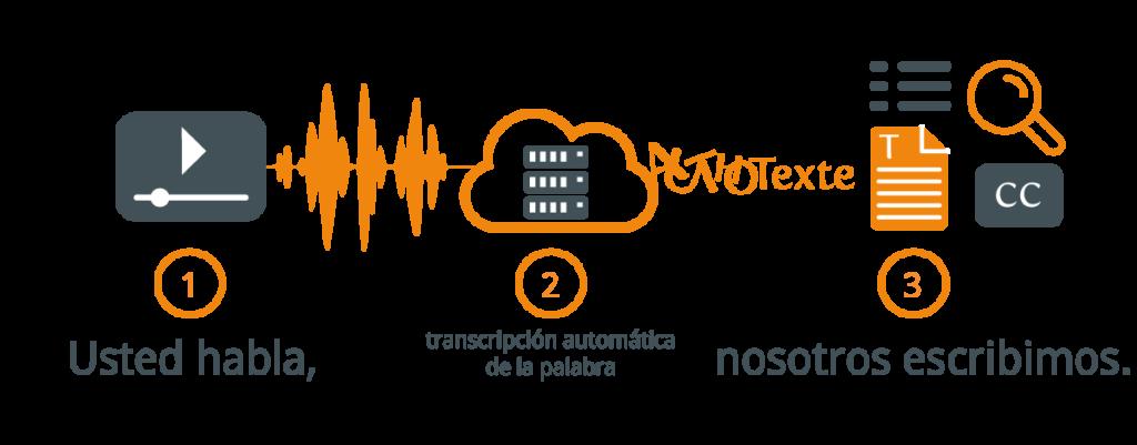 tecnología de reconocimiento de voz