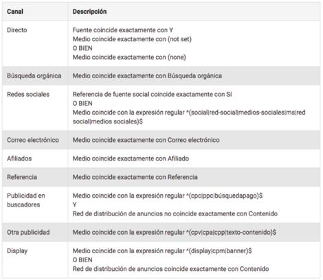 Agrupacion de canales en Google Analytics