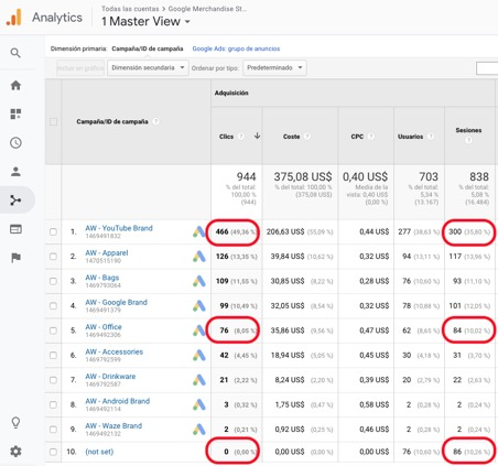 los Clics en Google Ads no coinciden con las Sesiones de Google Analytics