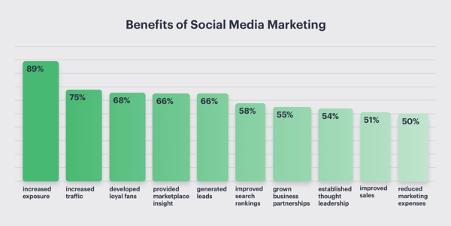 beneficios del social media marketing