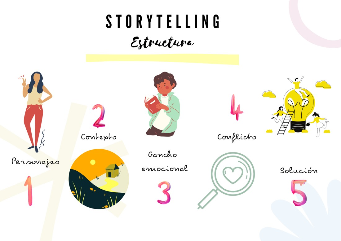 Estructura del Storytelling