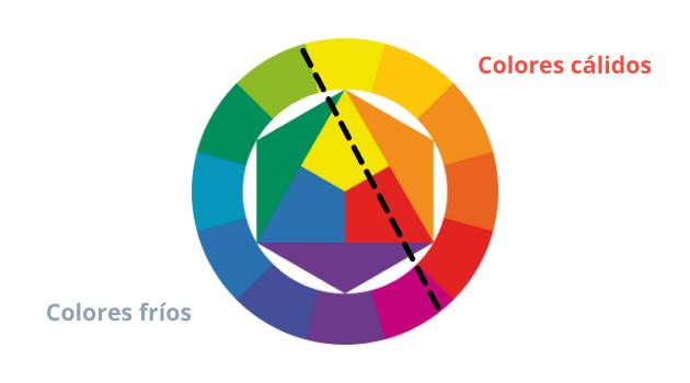 Interpretación de los colores en los mapas de calor